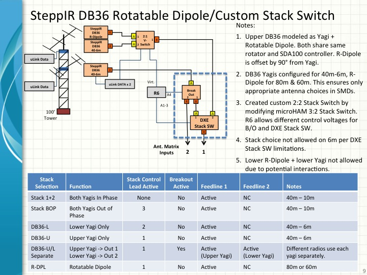 SteppIR DB36 w/80m Dipole and Stack Switching